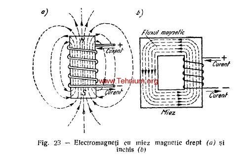 17. Electromagnetii si utilizarea lor 2