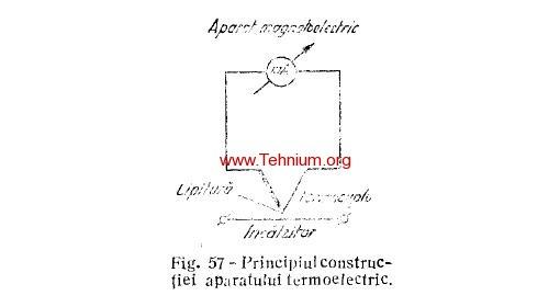 28. Categoriile principale de aparate electrice de masurat 4