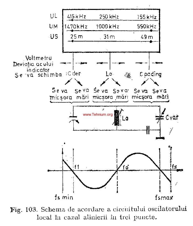 5. Reglajul si acordarea radioreceptoarelor MA 1