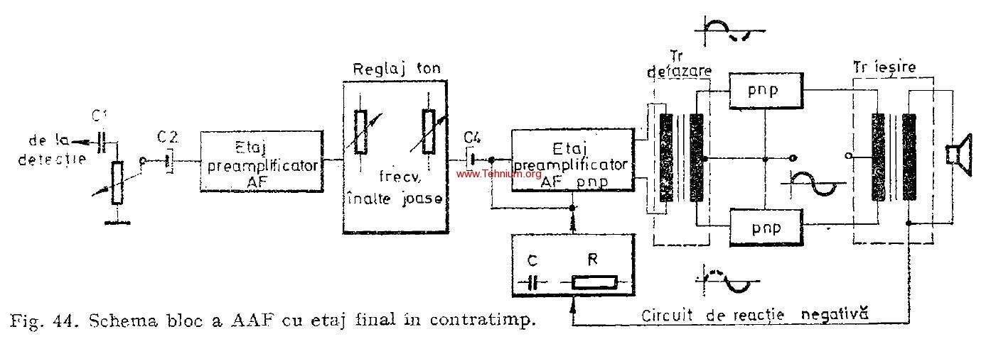 Amplificatorul de AF 1