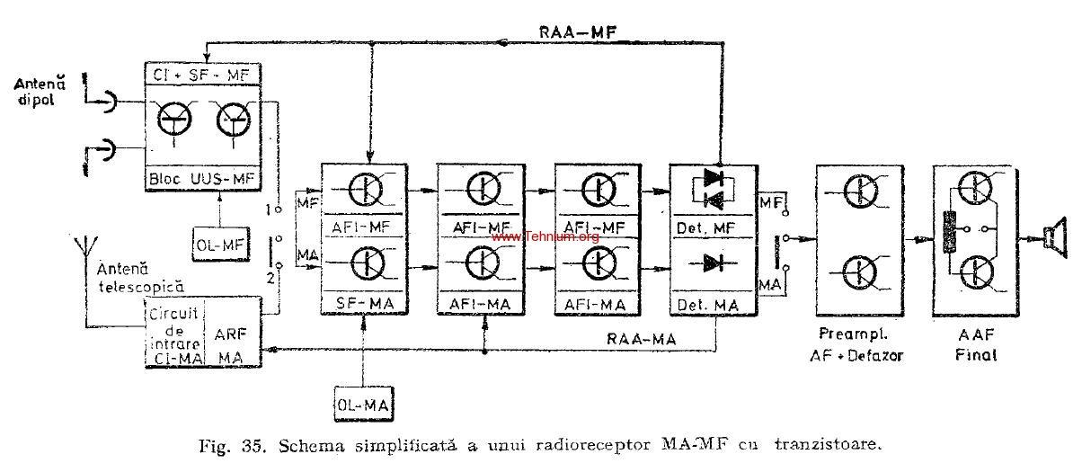 Analiza functionala a elementelor pe etaje 1