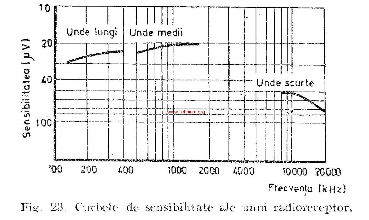 Caracteristici ale radioreceptoarelor 1
