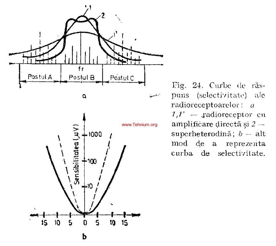 Caracteristici ale radioreceptoarelor 2
