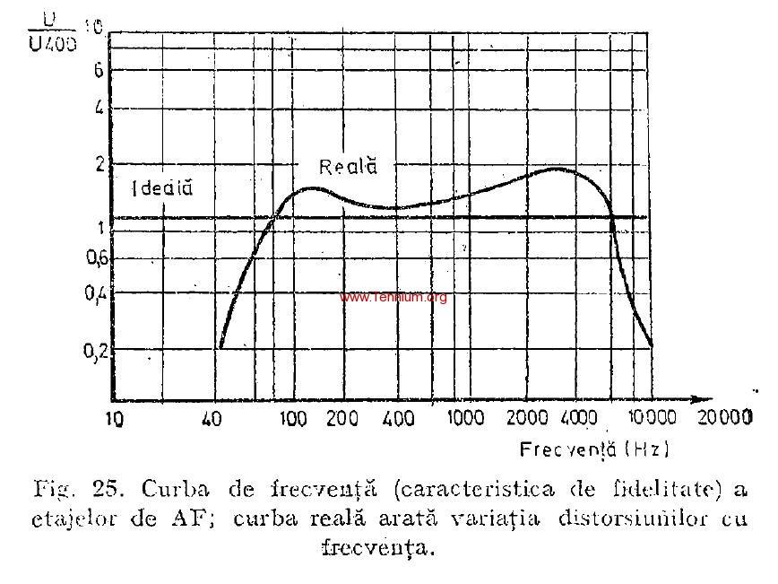 Caracteristici ale radioreceptoarelor 3