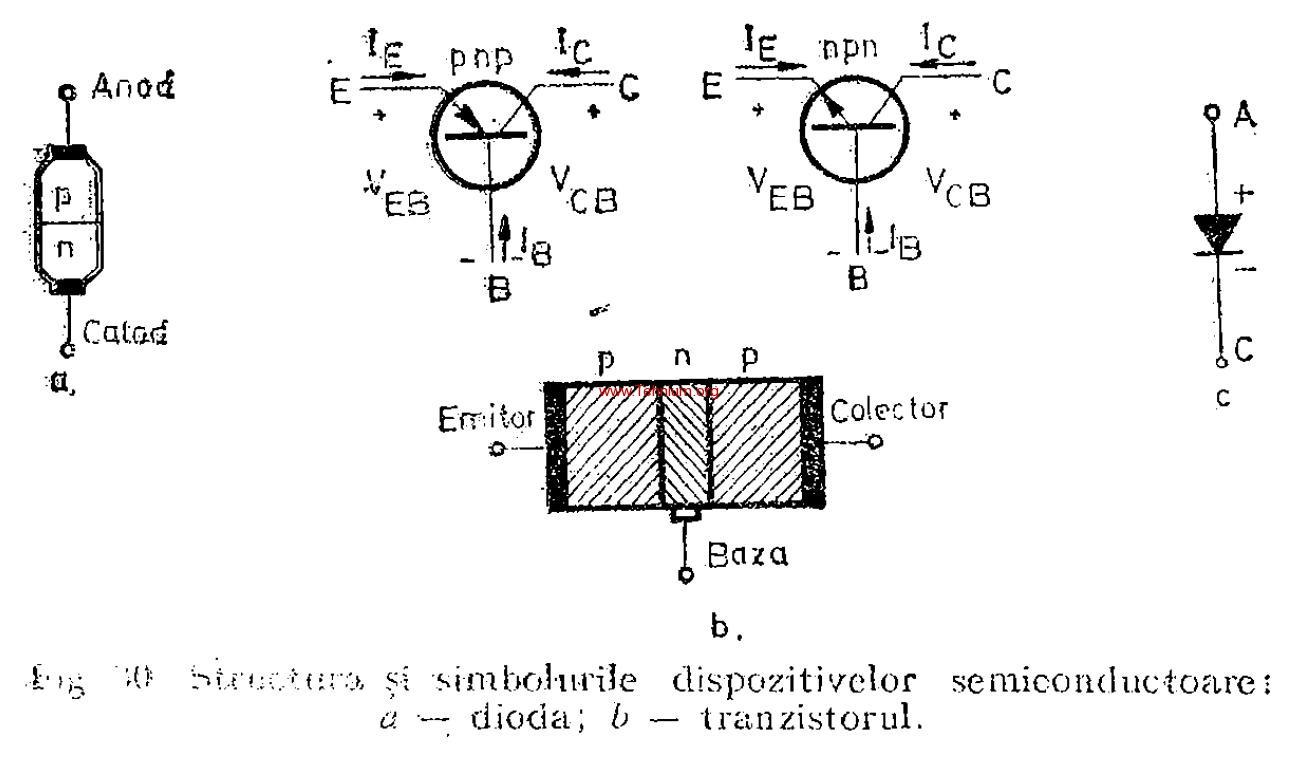 Dispozitive semiconductoare 1