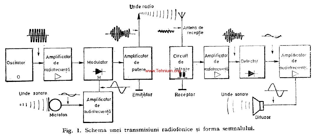Legatura radiofonica 1b