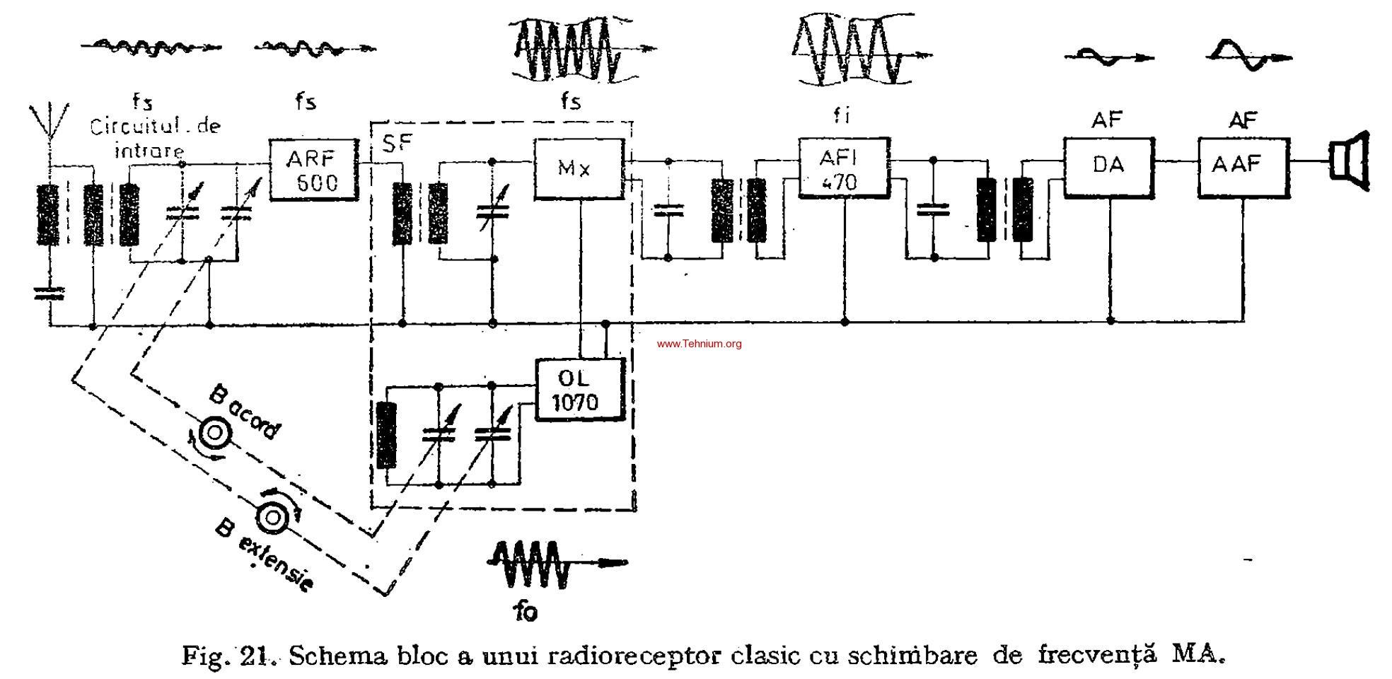Radioreceptoare cu schimbare de frecventa MA 3