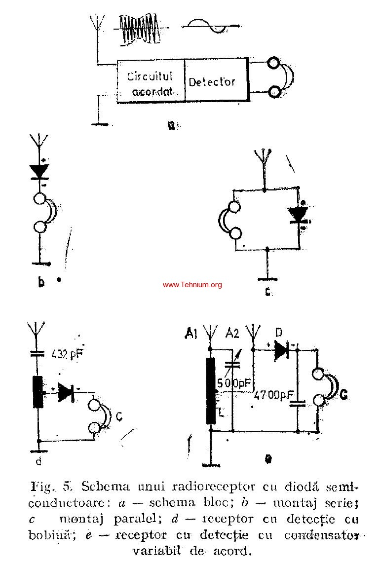 Radioreceptoare cu simpla detectie (0V0) 1