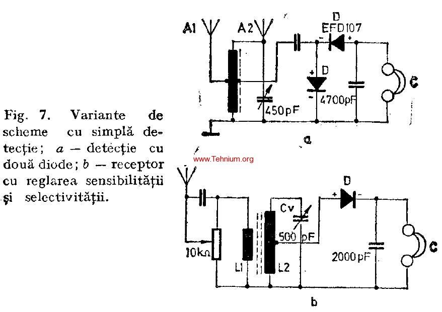 Radioreceptoare cu simpla detectie (0V0) 4