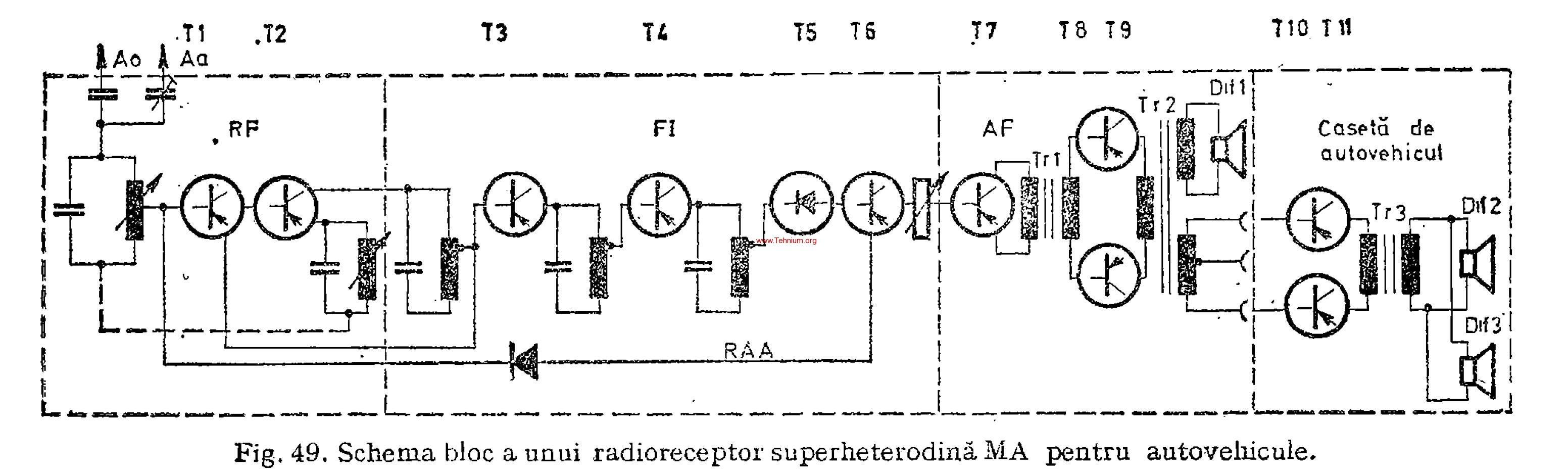 Radioreceptoare pentru autovehicule 1