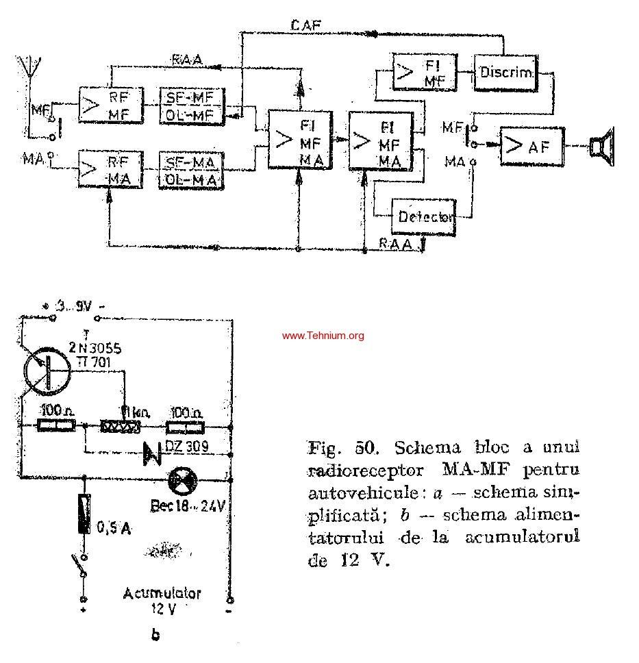 Radioreceptoare pentru autovehicule 2