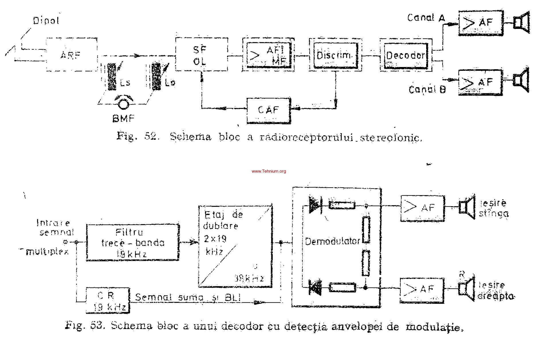 Radioreceptoare pentru emisiuni stereofonice 1