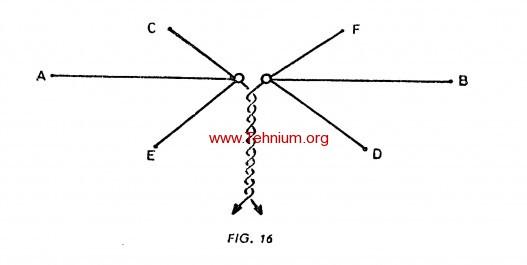 Antena cu dipoli multipli 1