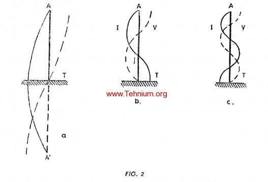 Principalele caracteristici ale antenelor 1