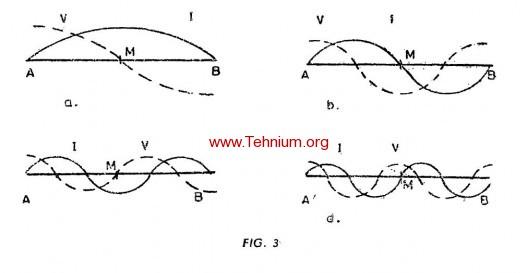 Principalele caracteristici ale antenelor 2