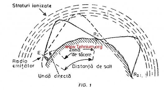 Undele decametrice (unde scurte) 1