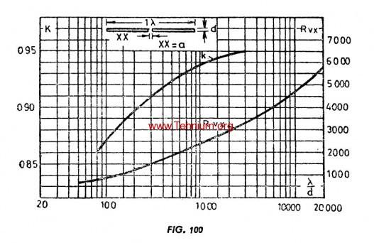 Antena fir lung 2