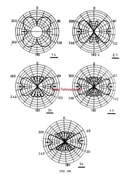 Antena fir lung 3
