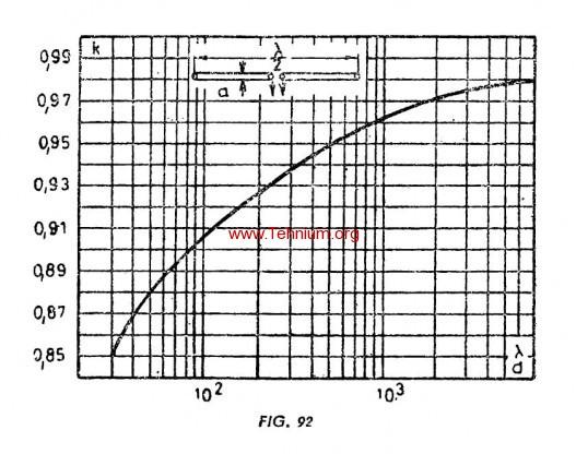 Antena in lamnda2 si lambda 2