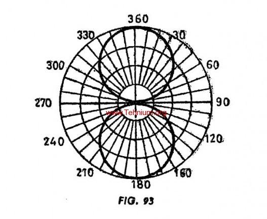 Antena in lamnda2 si lambda 3