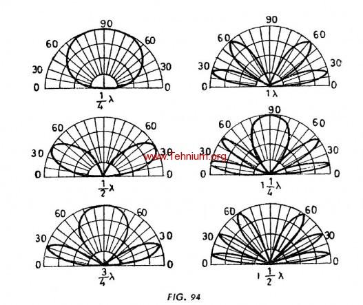 Antena in lamnda2 si lambda 4