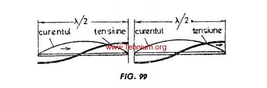 Antene in lungime de unda 2