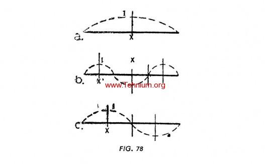 punctul de alimentare a antenei 1