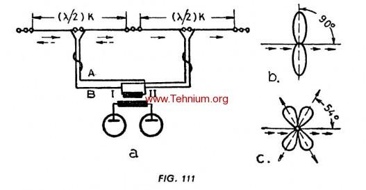 Antena dublu oscilator in lamnda pe 2 1