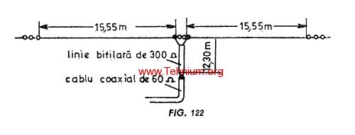 Antena pentru mai multe benzi G5RV 1