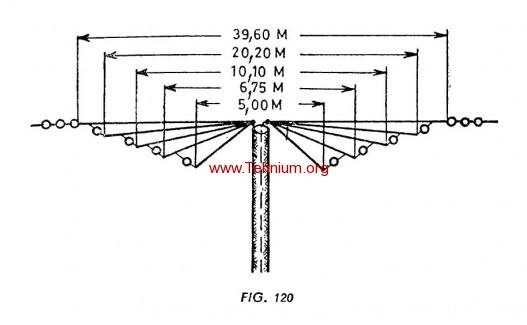 Antena pentru patru benzi 2