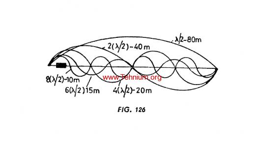 Figure 126 - Antena pentru mai multe benzi DL7AB