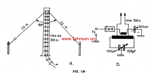 Figure 136 - Antena V întors Inverted V
