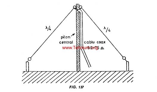 Figure 137 - Antena V întors Inverted V