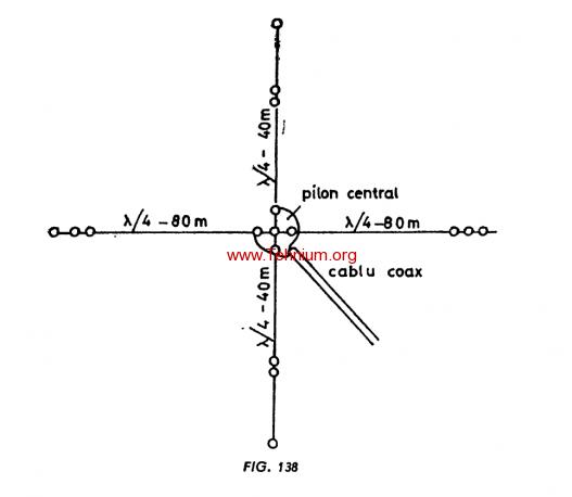 Figure 138 - Antena V întors Inverted V
