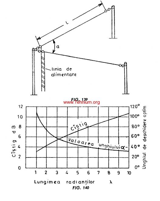 Figure 139,140 - Antena în V