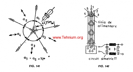 Figure 141,142 - Antena Stea