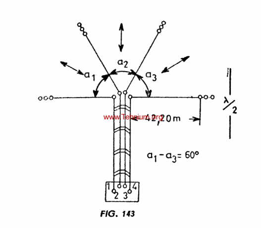 Figure 143 - Antena Stea