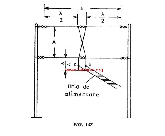 Figure 147 - Antena în formă de H culcat