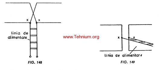 Figure 148,149 - Antena în formă de H culcat