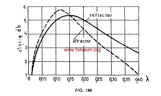 Figure 188