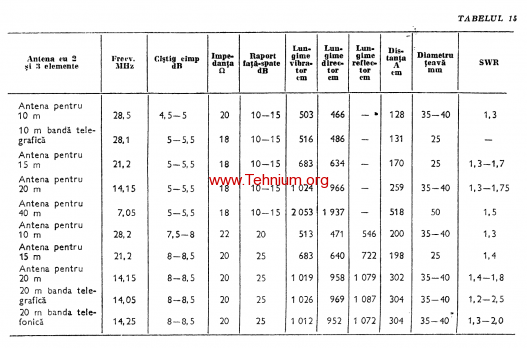 Figure 188 (table 15)