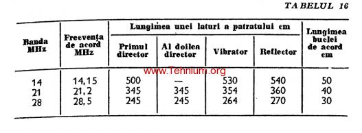 Figure 230,231 (table 16)
