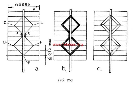 Figure 253