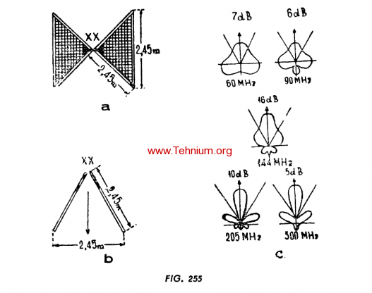 Figure 255
