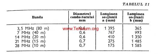 Figure 267 (table 21)