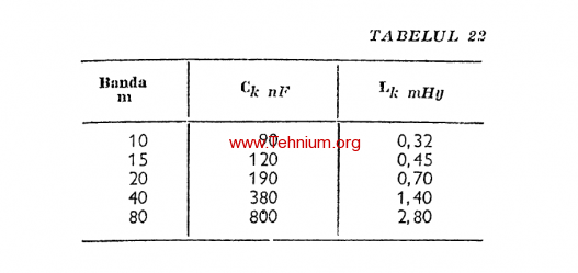 Figure 282 (table)