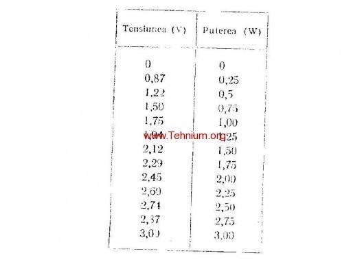 ta - Watmetru de audiofrecventa - Tabel 2