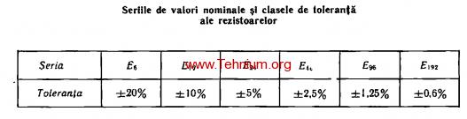 tabelul 1.1