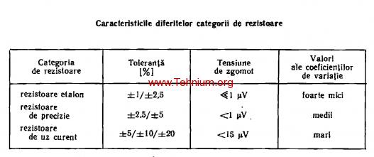 tabelul 1.3
