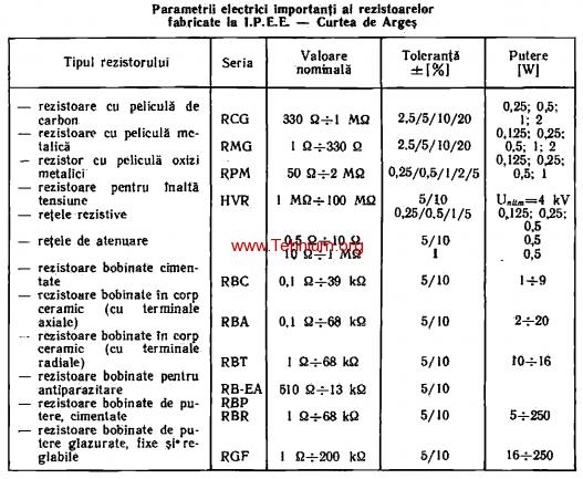 tabelul 1.4